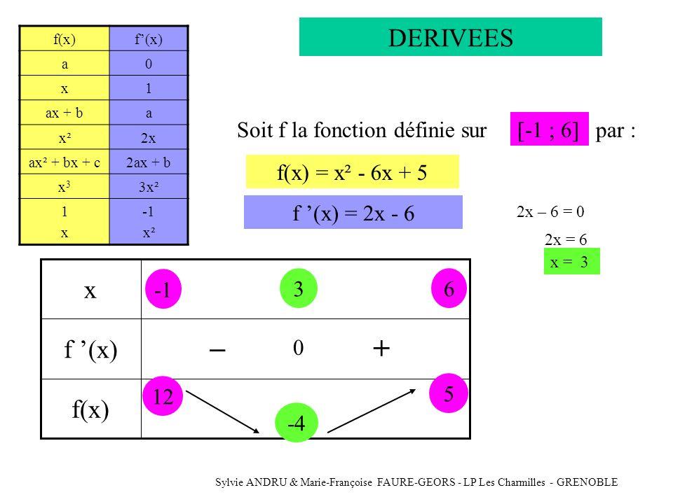 _ + DERIVEES x f '(x) f(x) Soit f la fonction définie sur [-1 ; 6]